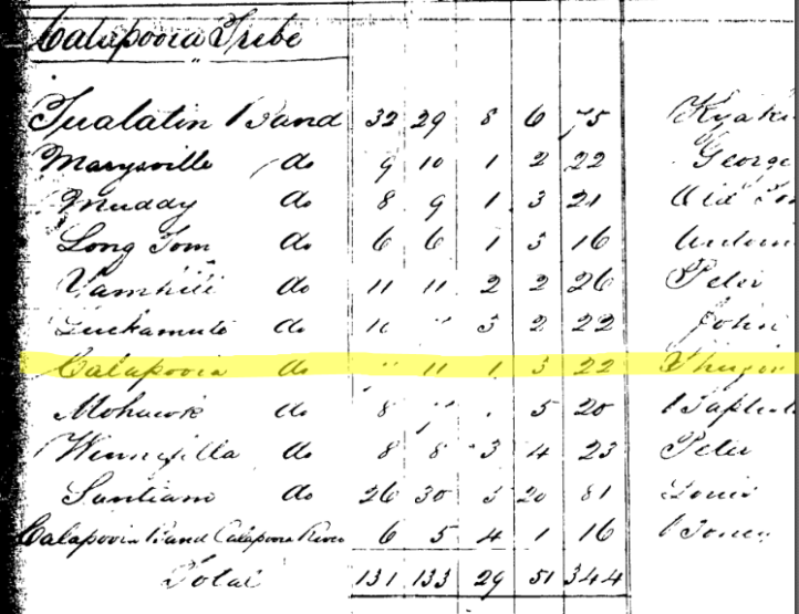 1856 Grand Ronde Census with Calapooias listed as 22 people