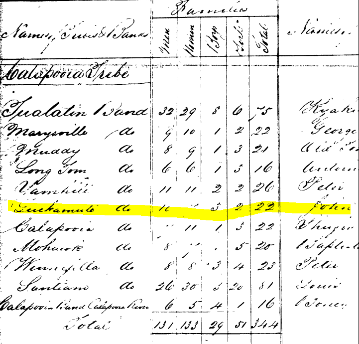 Grand Ronde Indian reservation census 1856, John listed at Principal chief of the Luckimiute Tribe