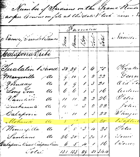 Mohawk Indians (Highlighted), 1856 Grand Ronde Census of Kalapuya Tribes