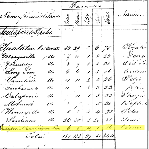Tekopa census, the Tekopa are assumed to be the Calapooia band living along Calapooia Creek mentioned here, Grand Ronde 1856.
