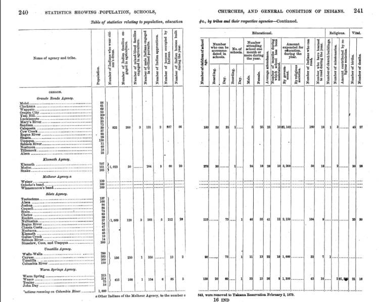 1879-population-numbers-oregon-reservations
