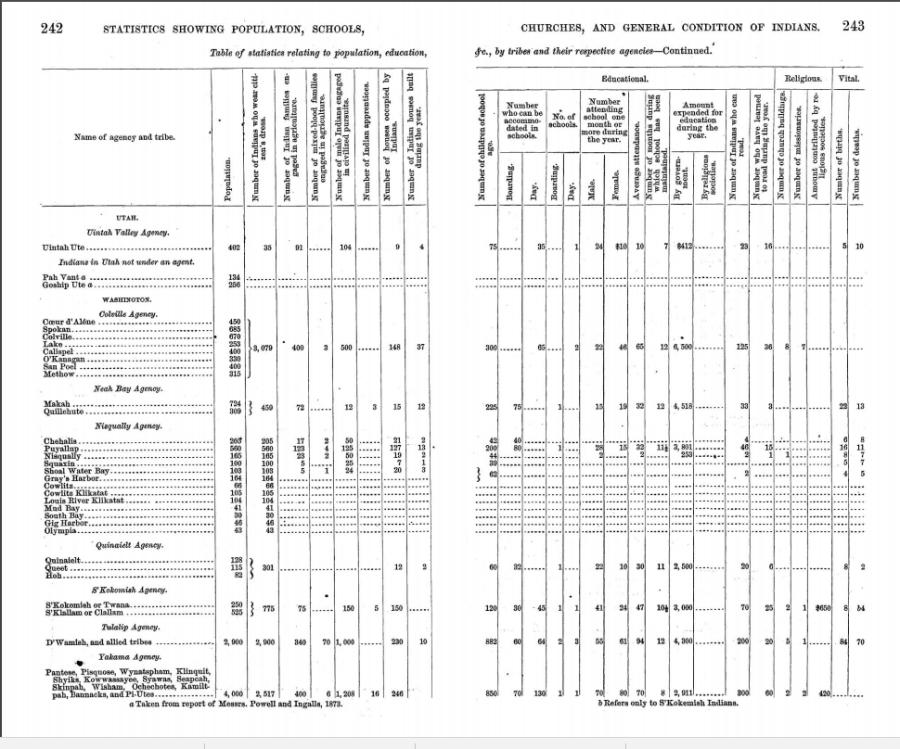 1879-population-statistics-washington