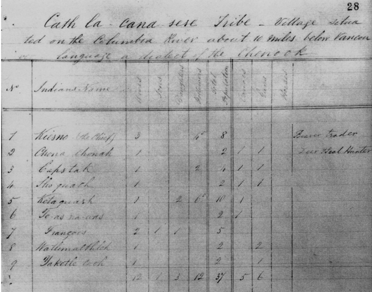 1839 Fort Vancouver census, Boxberger 2012
