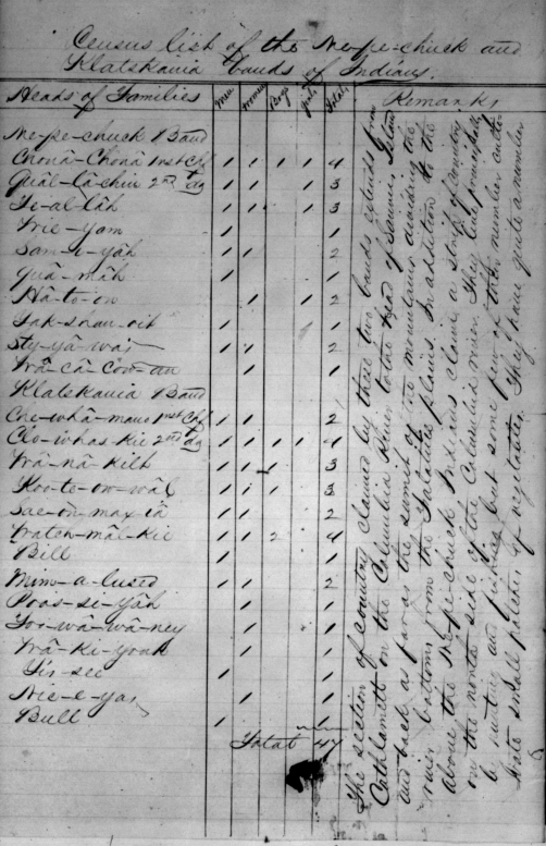 Census of 1/8/1856 Thomas A Smith, RG75 M2 Oregon