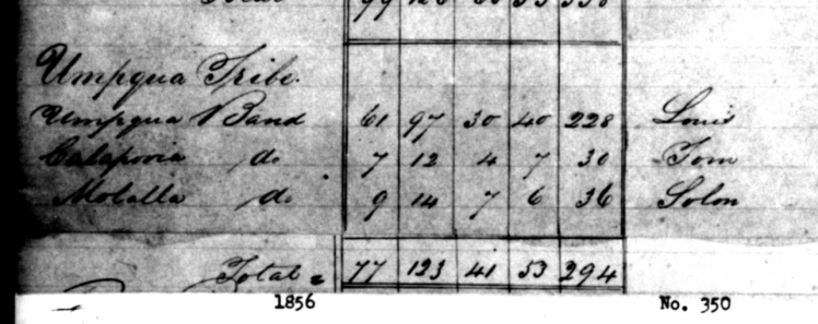 Umpqua Census of the three tribes from November 25th 1856