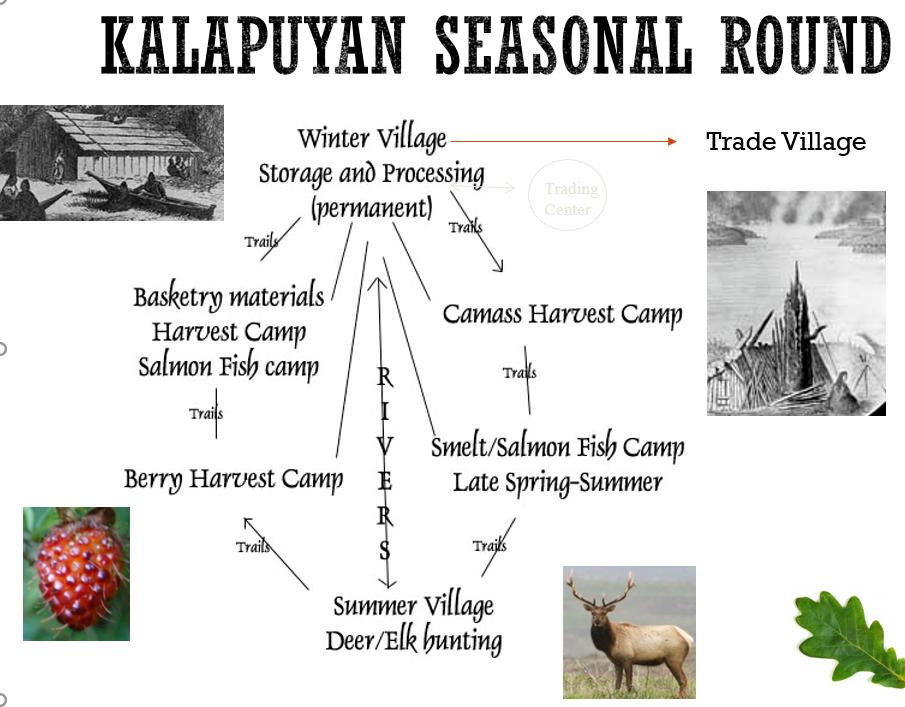 2-seasonal-round
